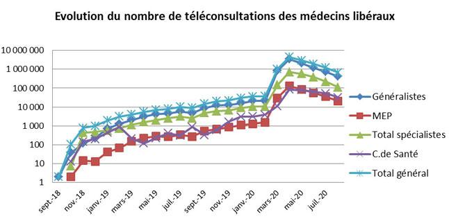 Graphique présentant l'évolution du nombre de téléconsultations des médecins libéraux de septembre 2018 à juillet 2020