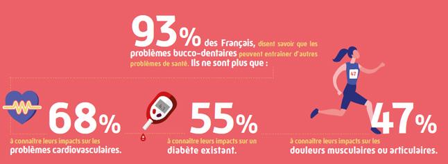 Infographie présentant les chiffres sur la connaissance des français en matière de santé bucco-dentaire