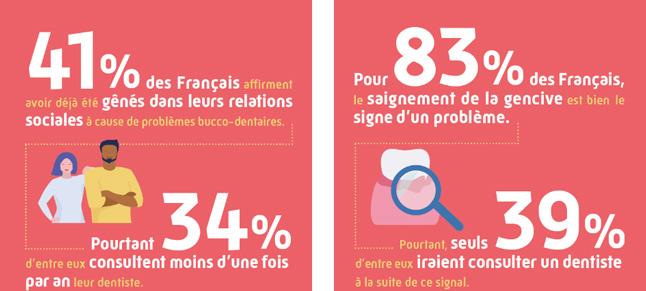 Infographie présentant les chiffres sur les problèmes bucco-dentaires au quotidient