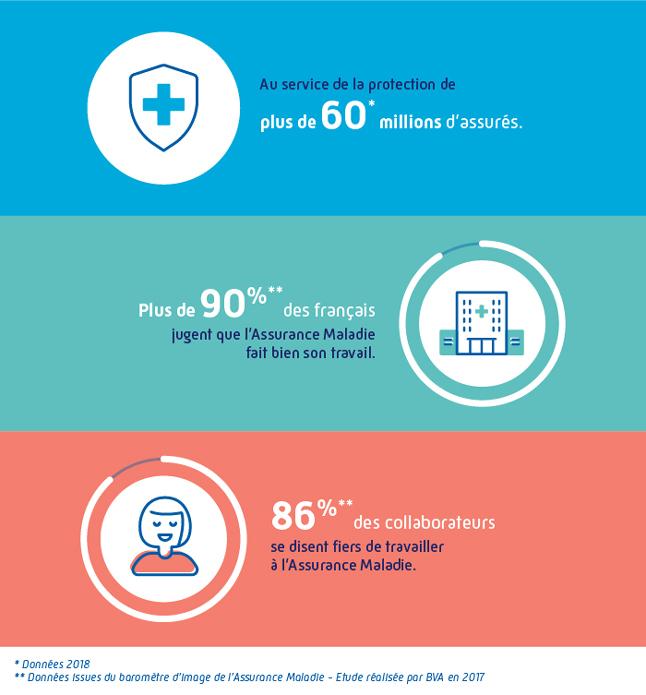 Infographie : cette infographie montre que l'Assurance Maladie est au service de l'intérêt général, avec une image positive auprès des Français et de ses collaborateurs. 3 chiffres-clés en attestent : l'Assurance Maladie est au service de la protection de plus de 60 millions d'assurés. Plus de 90% des Français jugent que l'Assurance Maladie fait bien son travail. 86% des collaborateurs se disent fiers de travailler à l'Assurance Maladie