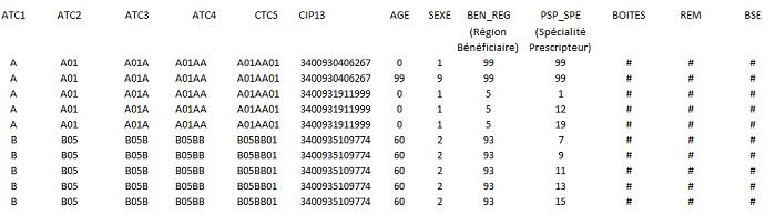 Présentation des enregistrements de la série Open Statines : base complète